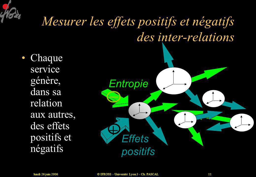 Mesurer les effets positifs et négatifs des inter-relations