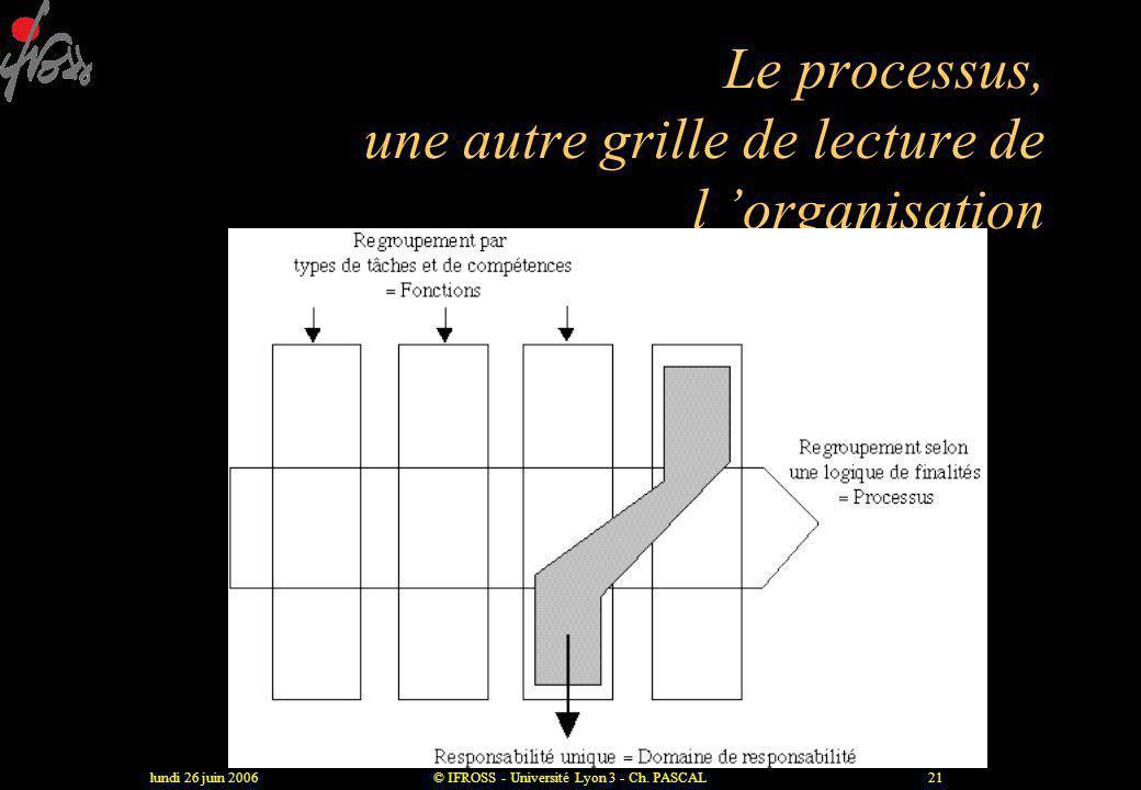 Le processus, une autre grille de lecture de l 'organisation
