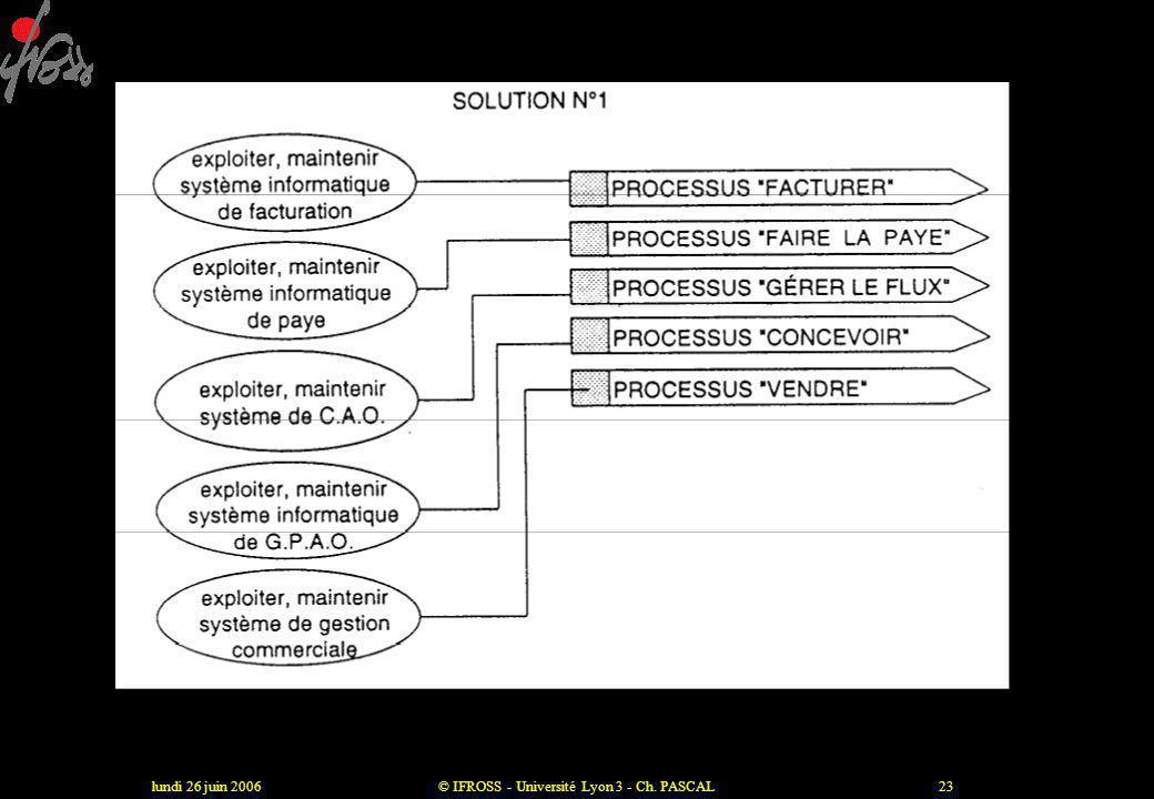 Le processus, enjeu et outil du changement