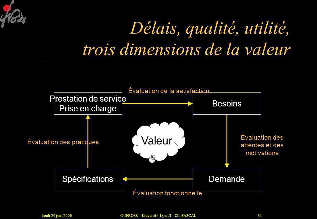 Délais, qualité, utilité, trois dimensions de la valeur