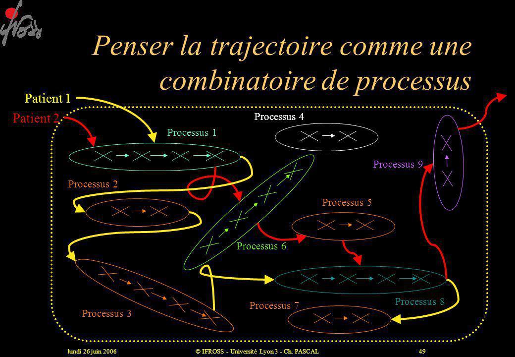 Penser la trajectoire comme une combinatoire de processus
