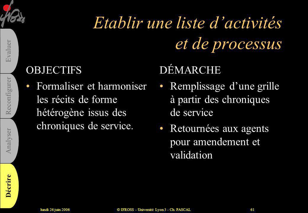 Etablir une liste d'activités et de processus