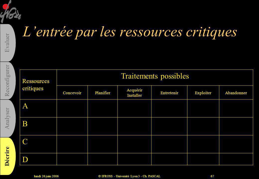 L'entrée par les ressources critiques