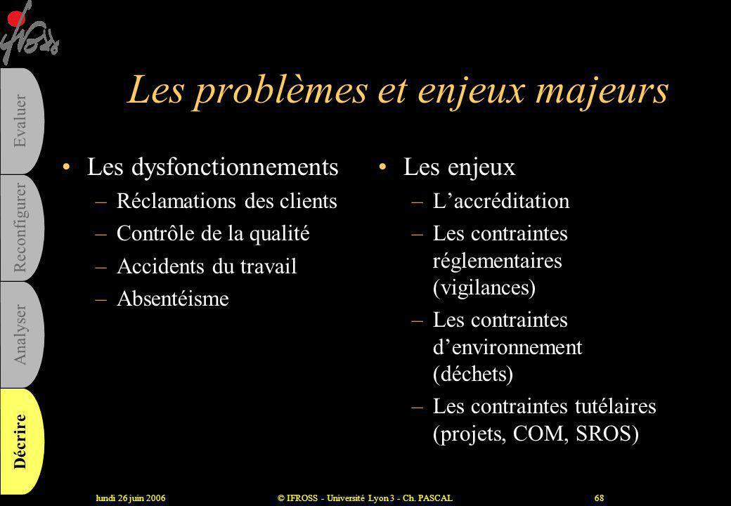 Les problèmes et enjeux majeurs