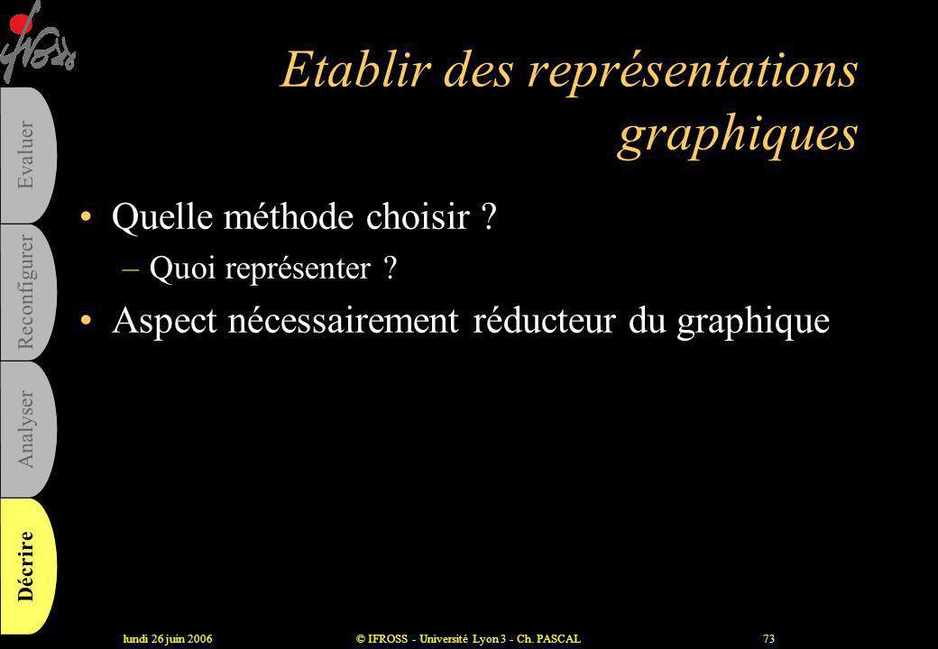 Etablir des représentations graphiques