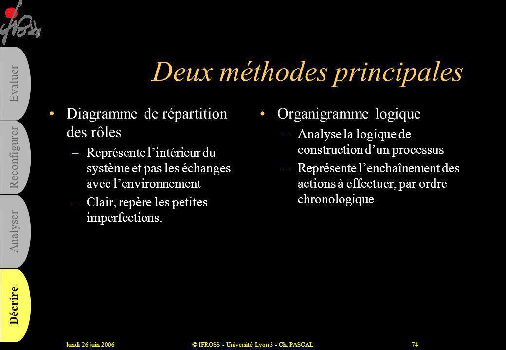 Deux méthodes principales