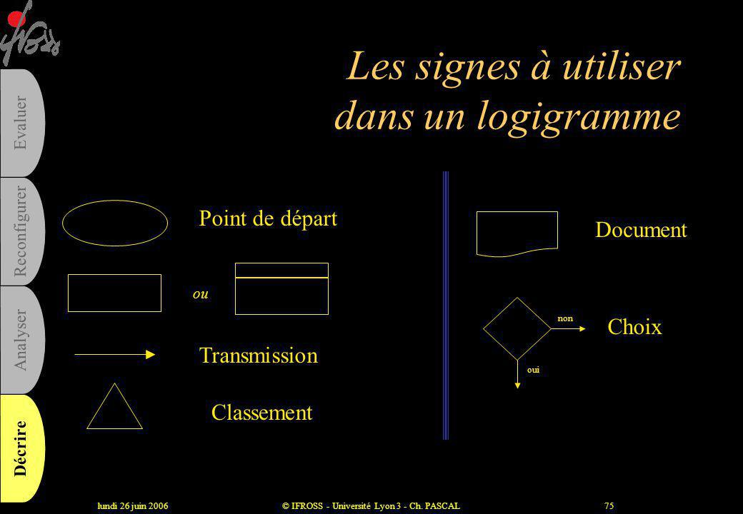 Les signes à utiliser dans un logigramme