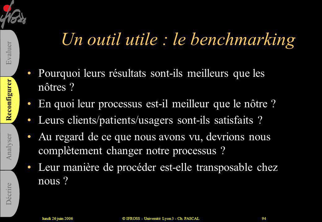 Un outil utile : le benchmarking