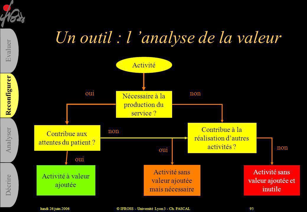 Un outil : l 'analyse de la valeur
