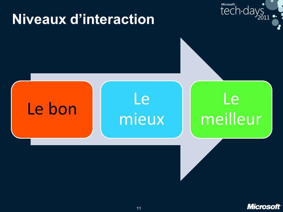 Niveaux d'interaction