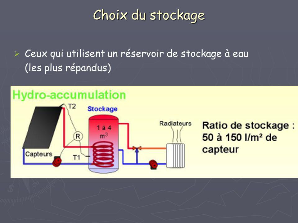 Choix du stockage Ceux qui utilisent un réservoir de stockage à eau