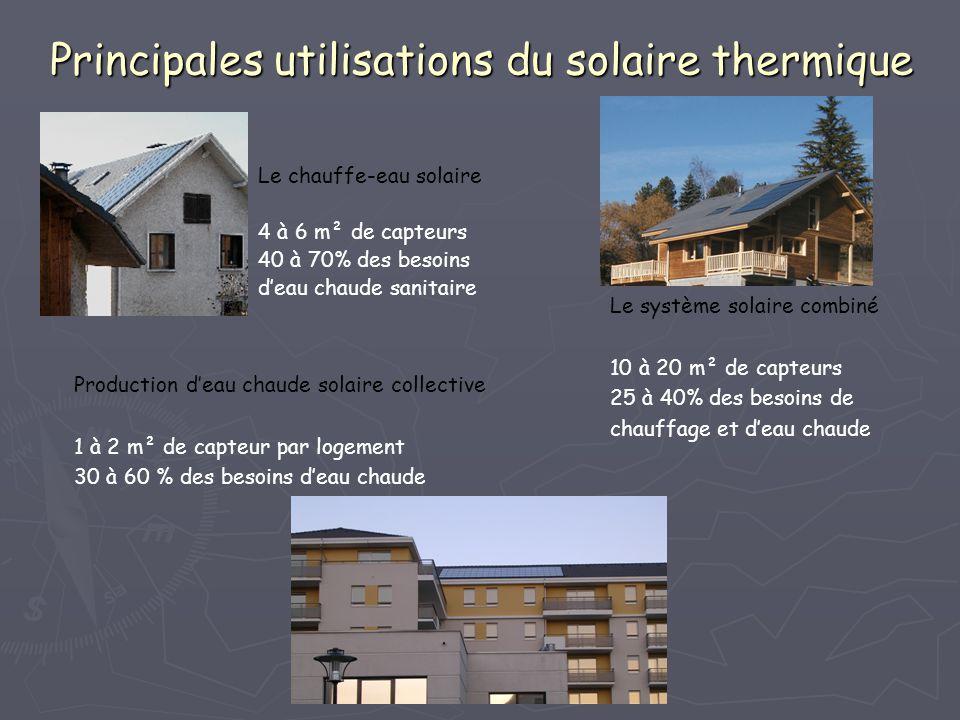 Principales utilisations du solaire thermique