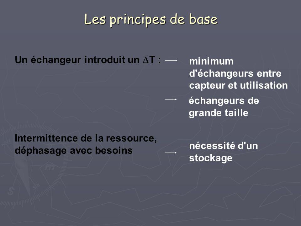 Les principes de base Un échangeur introduit un DT :