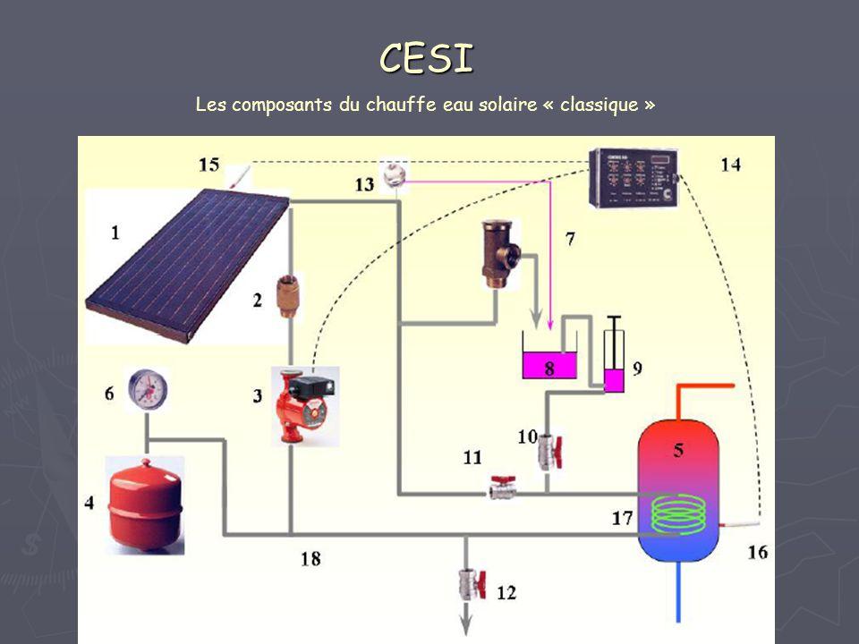 Les composants du chauffe eau solaire « classique »