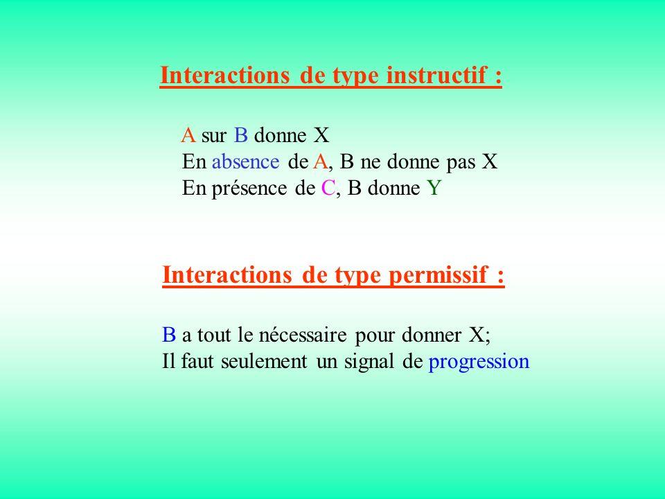 Interactions de type instructif :