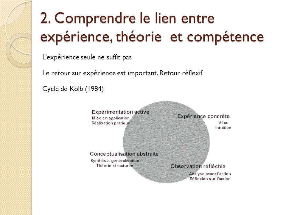 2. Comprendre le lien entre expérience, théorie et compétence