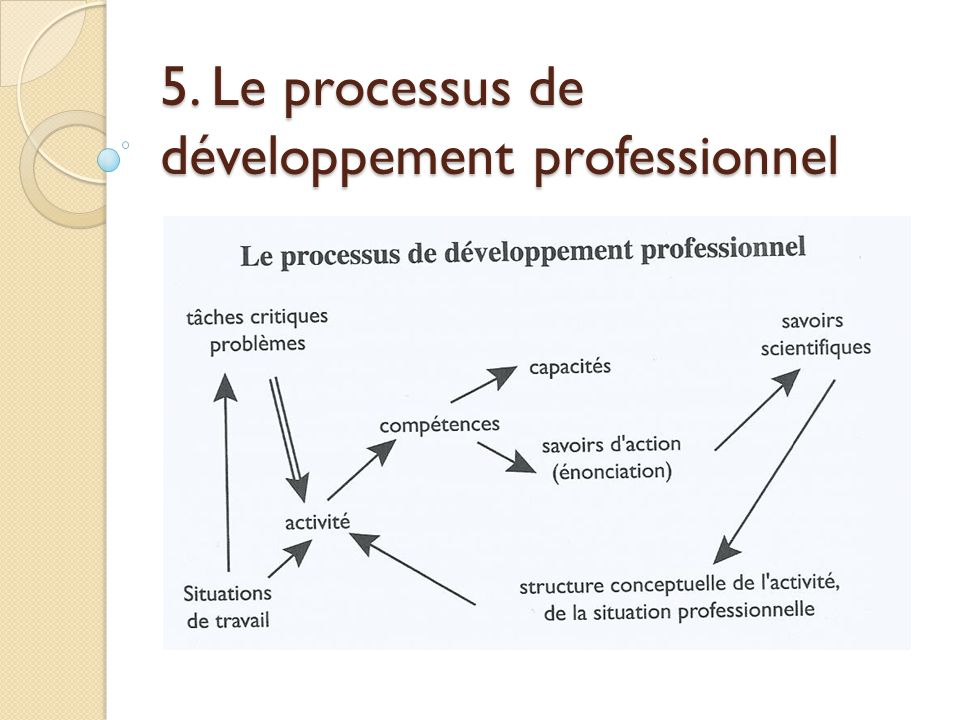 5. Le processus de développement professionnel
