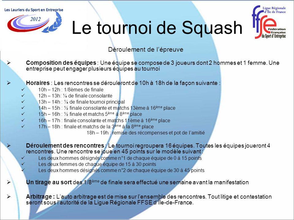 Le tournoi de Squash Déroulement de l'épreuve