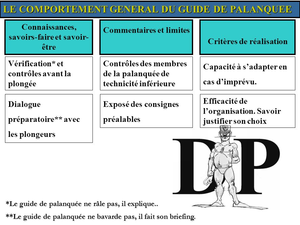 LE COMPORTEMENT GENERAL DU GUIDE DE PALANQUEE