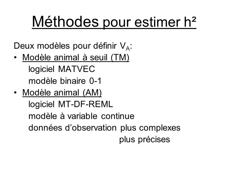 Méthodes pour estimer h²