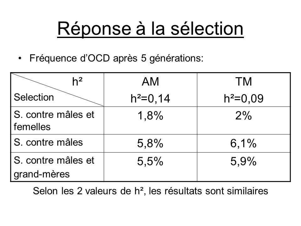 Selon les 2 valeurs de h², les résultats sont similaires