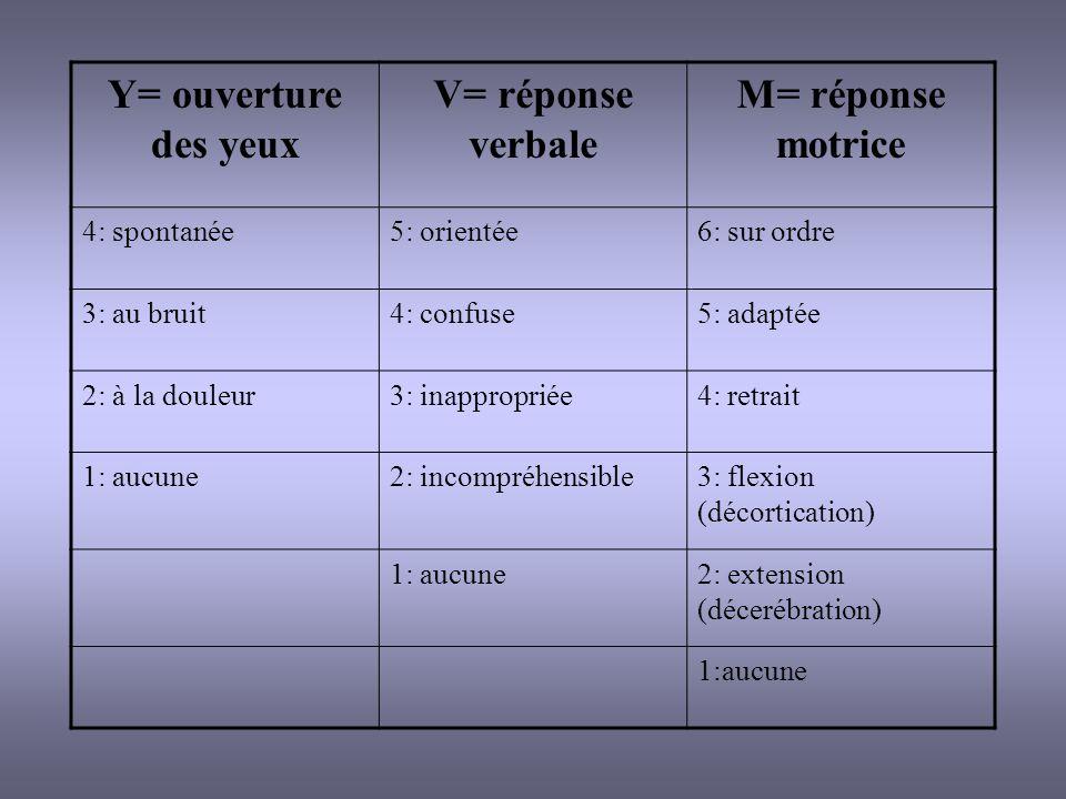 Y= ouverture des yeux V= réponse verbale M= réponse motrice