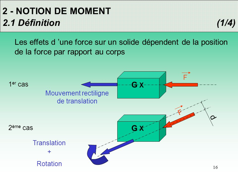 Mouvement rectiligne de translation