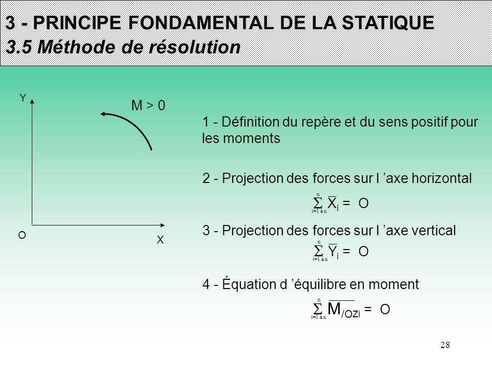3 - PRINCIPE FONDAMENTAL DE LA STATIQUE 3.5 Méthode de résolution