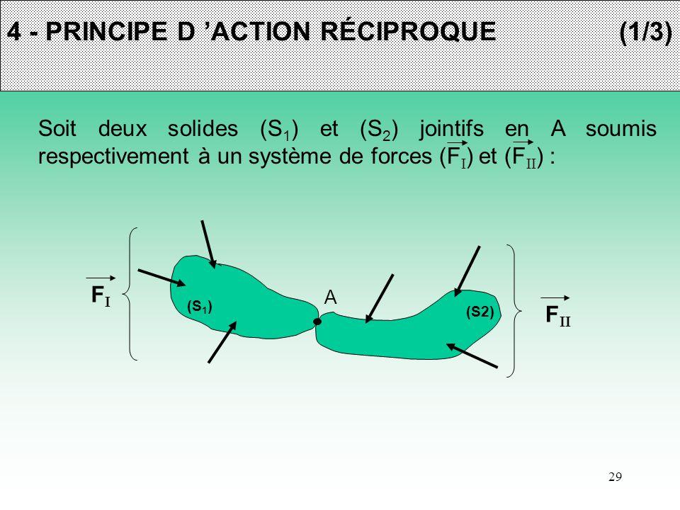 4 - PRINCIPE D 'ACTION RÉCIPROQUE (1/3)
