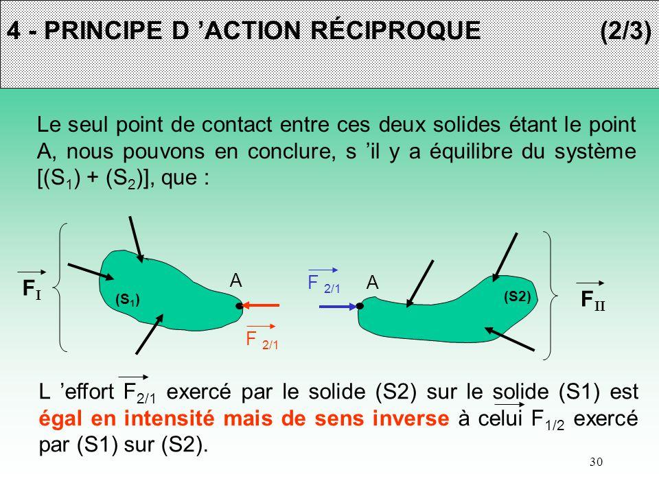 4 - PRINCIPE D 'ACTION RÉCIPROQUE (2/3)