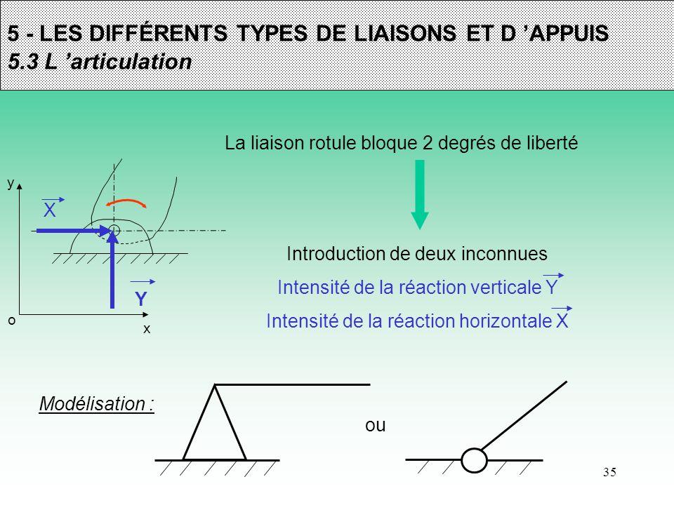 5 - LES DIFFÉRENTS TYPES DE LIAISONS ET D 'APPUIS 5.3 L 'articulation