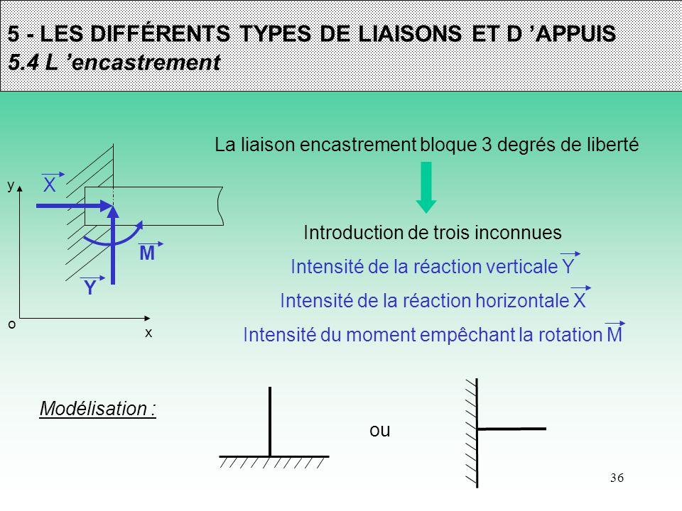 5 - LES DIFFÉRENTS TYPES DE LIAISONS ET D 'APPUIS 5.4 L 'encastrement