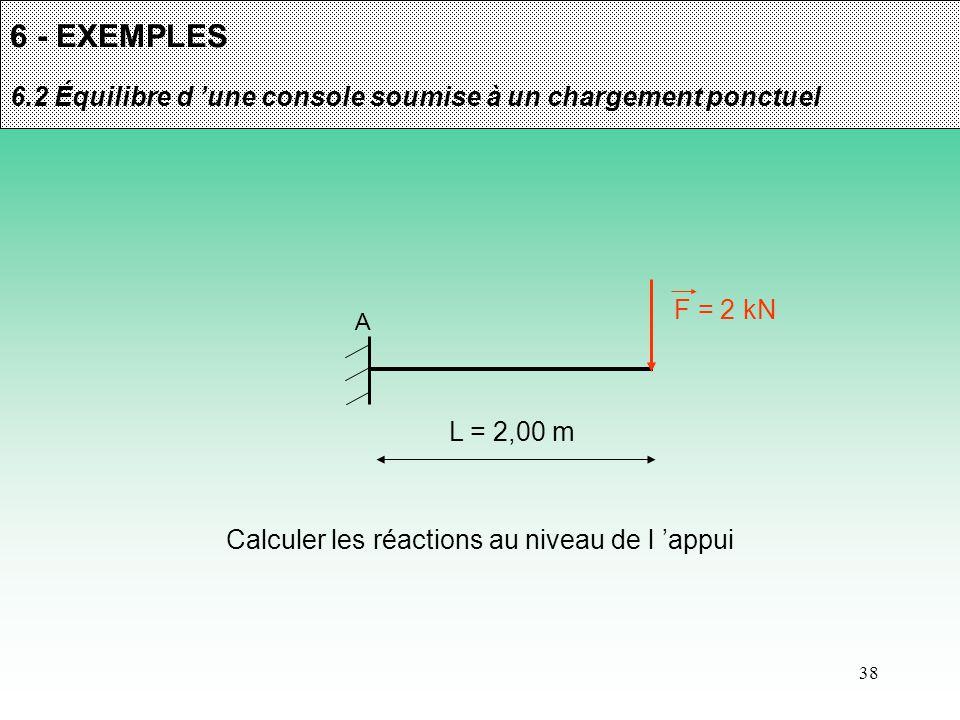 Calculer les réactions au niveau de l 'appui