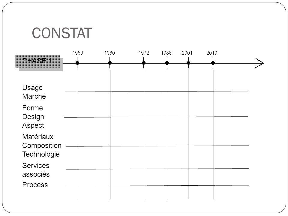 CONSTAT Usage Marché Forme Design Aspect Matériaux Composition