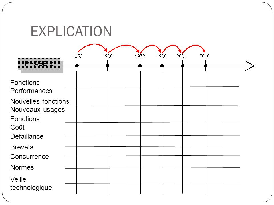 EXPLICATION Fonctions Performances Nouvelles fonctions Nouveaux usages