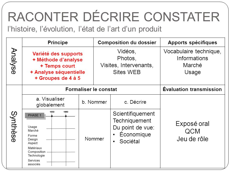 Composition du dossier + Analyse séquentielle