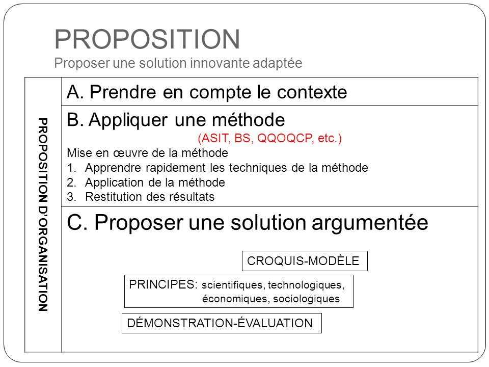 PROPOSITION Proposer une solution innovante adaptée
