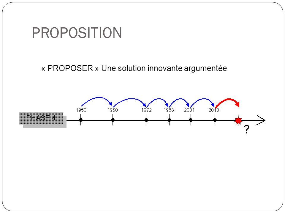 PROPOSITION « PROPOSER » Une solution innovante argumentée