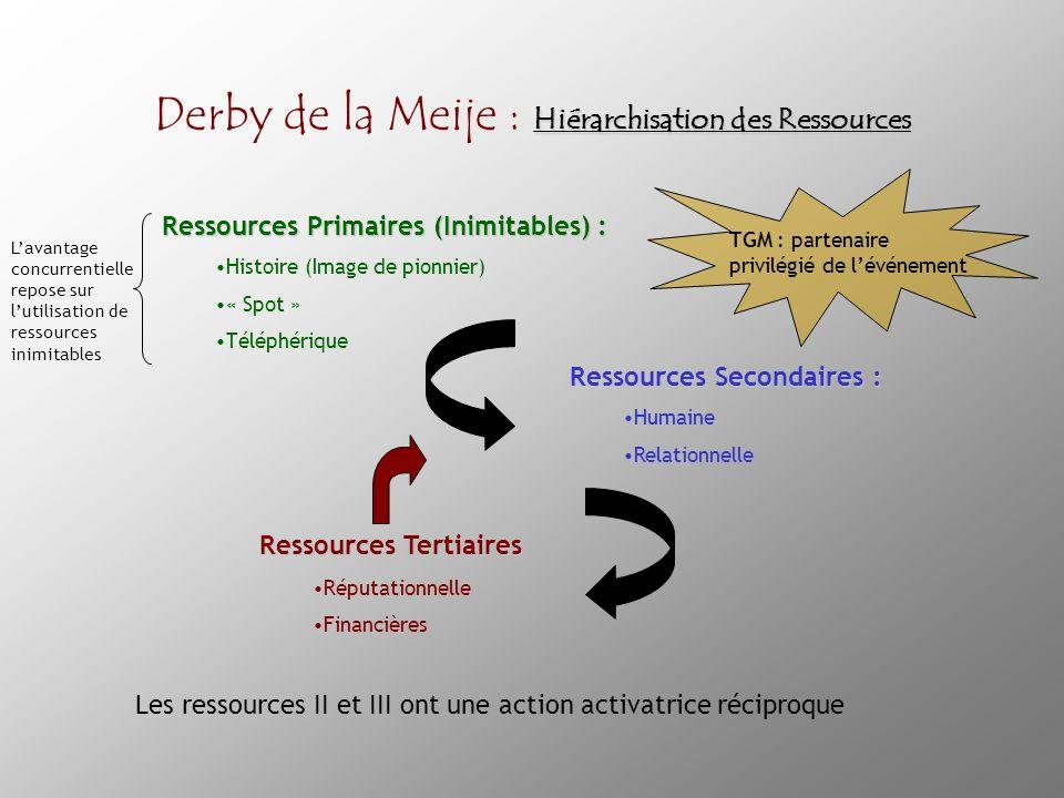 Derby de la Meije : Hiérarchisation des Ressources
