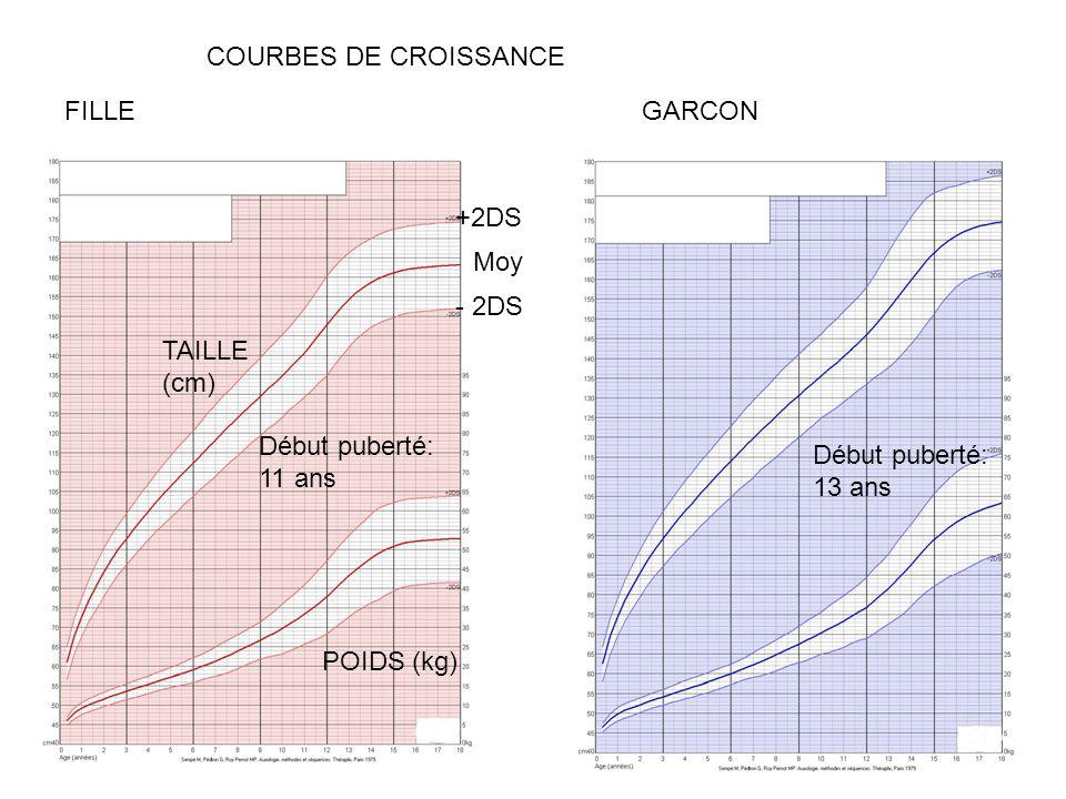 COURBES DE CROISSANCE FILLE. GARCON. +2DS. Moy. - 2DS. TAILLE (cm) Début puberté: 11 ans. Début puberté: