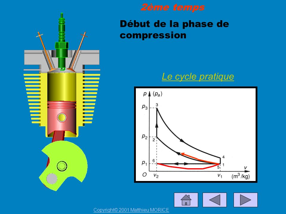 Début de la phase de compression
