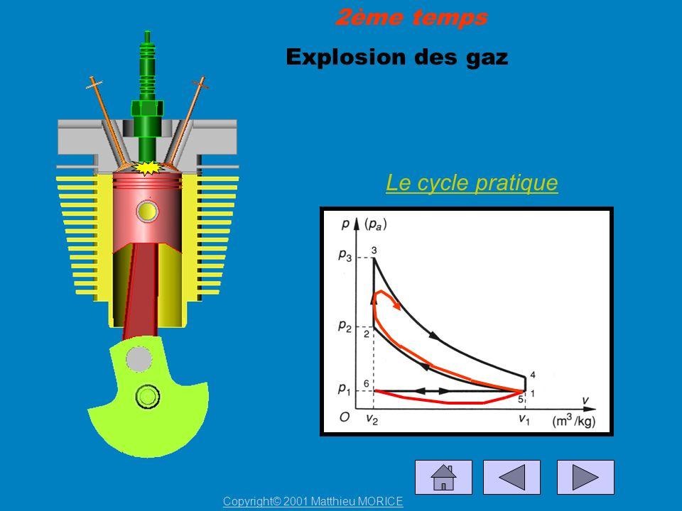 2ème temps Explosion des gaz Le cycle pratique
