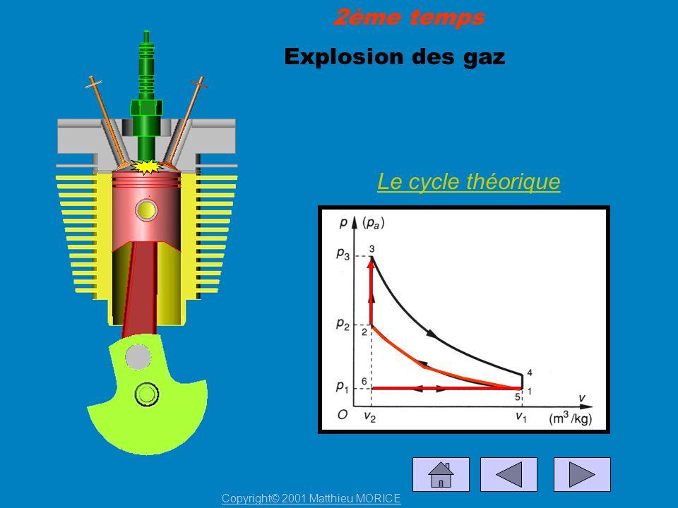 2ème temps Explosion des gaz Le cycle théorique