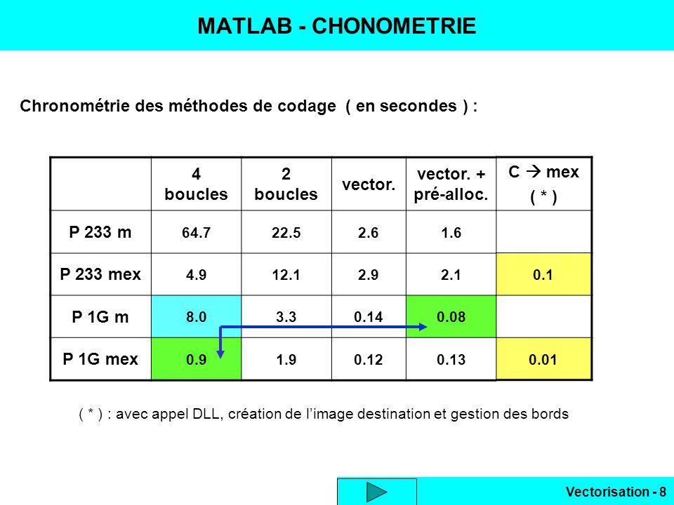 MATLAB - CHONOMETRIE Chronométrie des méthodes de codage ( en secondes ) : 4 boucles. 2 boucles.