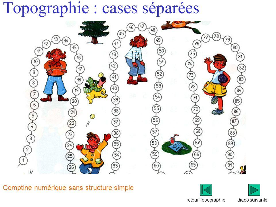 Topographie : cases séparées