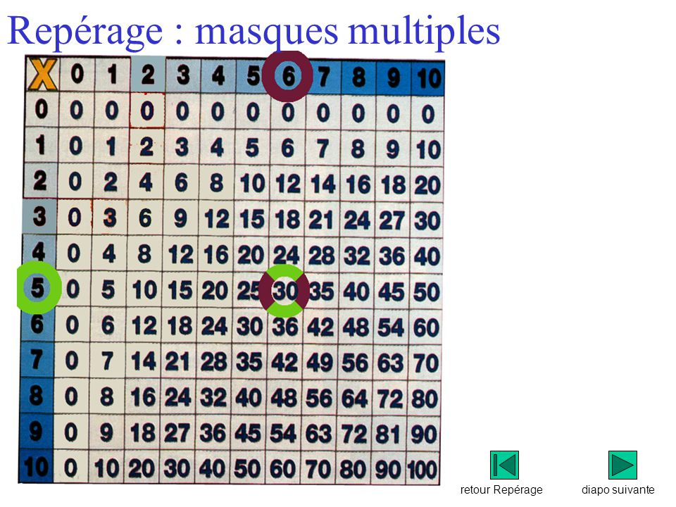 Repérage : masques multiples