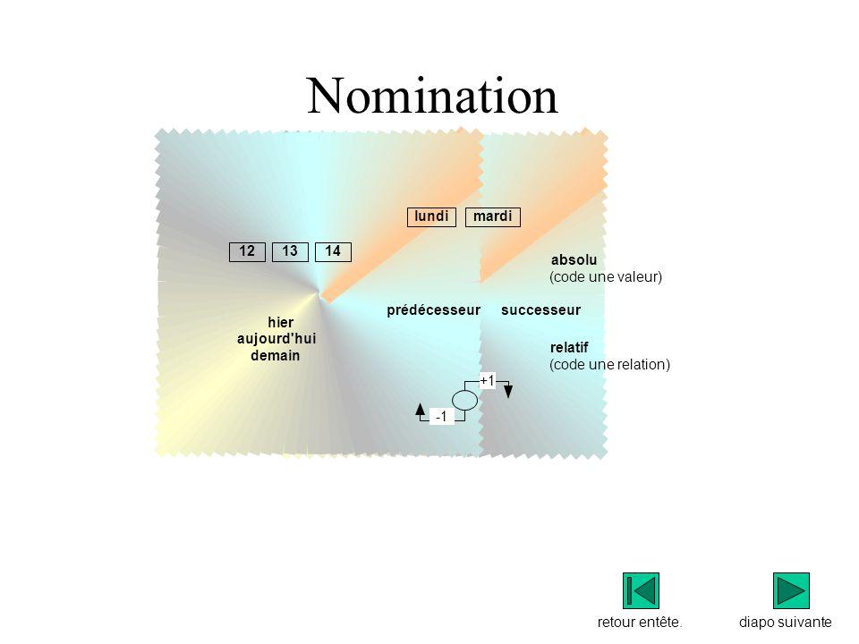 Nomination lundi mardi 12 13 14 absolu (code une valeur) prédécesseur