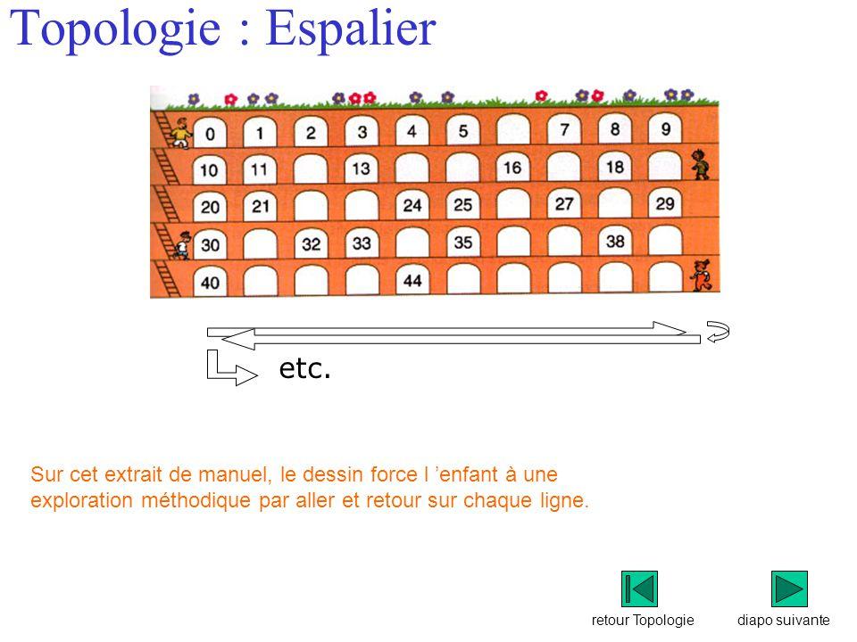 Topologie : Espalier etc.