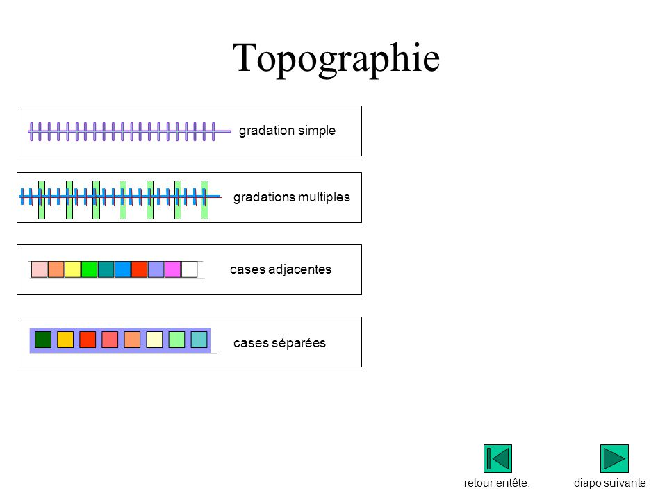 Topographie gradation simple gradations multiples cases adjacentes
