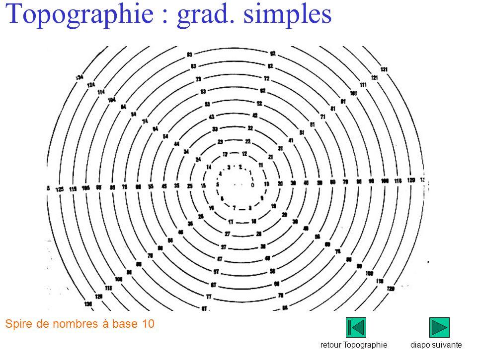 Topographie : grad. simples